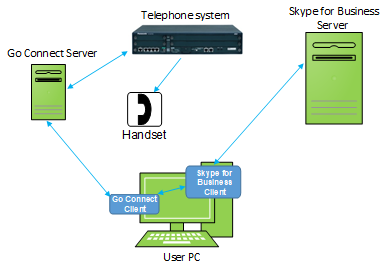 Go Connect Lync/Skype for Business Setup